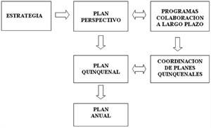 La Idea Era Producir Una Revisin Quinquenal Del Plan A Largo Plazo Y El Desplazamiento En 5 Aos De Su Horizonte